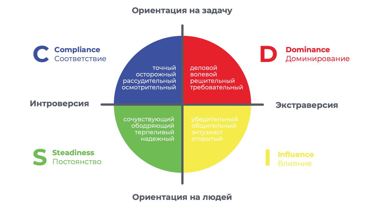 Типология личности DISC